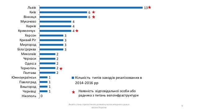 Аналіз стану стратегічного розвитку велосипедного руху в містах України 9 13 6 6 4 4 4 3 3 3 3 2 2 2 2 2 1 1 1 1 0 Львів К...
