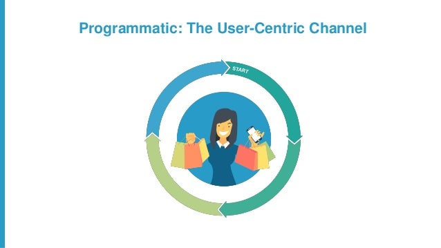 Programmatic: The User-Centric Channel WHOM do I want to reach? HOW & WHERE do I reach them?