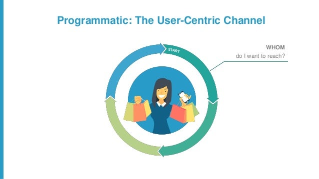 Programmatic: The User-Centric Channel WHOM do I want to reach? HOW & WHERE do I reach them? WHAT should I show them?