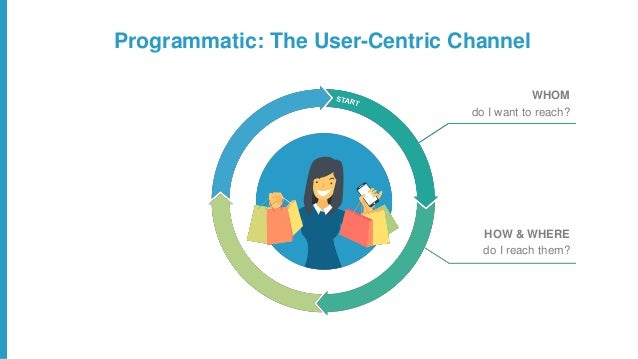 Programmatic: The User-Centric Channel WHOM do I want to reach? HOW & WHERE do I reach them? WHAT should I show them? HOW ...