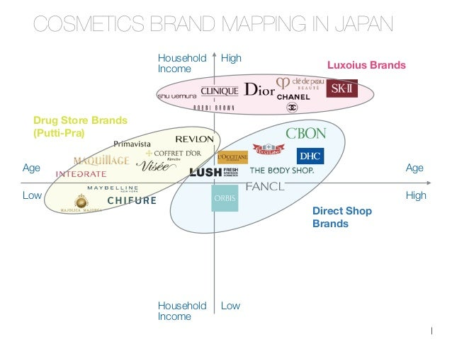 japanese cosmetics brands