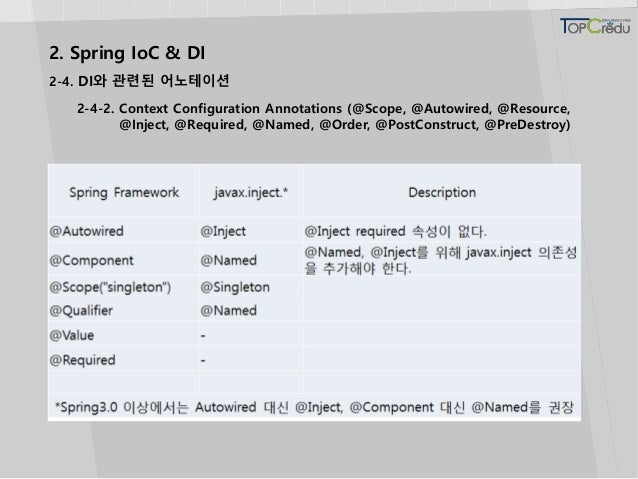 2. Spring IoC & DI 2-4. DI와 관련된 어노테이션 2-4-2. Context Configuration Annotations (@Scope, @Autowired, @Resource, @Inject, @R...