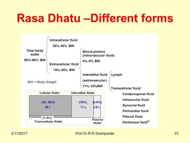 Rasa Dhatu