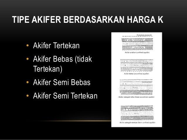 TIPE AKIFER BERDASARKAN HARGA K • Akifer Tertekan • Akifer Bebas (tidak Tertekan) • Akifer Semi Bebas • Akifer Semi Tertek...