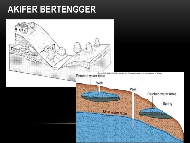 AKIFER BERTENGGER
