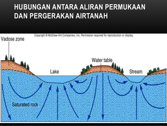 GROUNDWATER-RELATED TERMS TO REMEMBER • Drawdown: is the difference in elevation between the undisturbed water table and t...