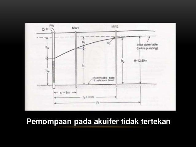 FAKTOR-FAKTOR GEOLOGI YANG MENGONTROL DINAMIKA AIRTANAH • Geomorfologi • Jenis Batuan/Litologi • Stratigrafi • Struktur Ge...