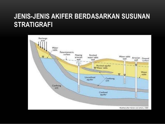 Penampang geologi yang memperlihatkan mata air yang keluar dari patahan, aliran air tanah keluar melewati zona patahan men...