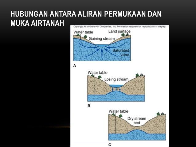 UU No. 7 Tahun 2004 tentang Sumber Daya Air PP No. 43 Tahun 2008 tentang Air Tanah CAT DAERAH LEPASAN AIR TANAH DAERAH IMB...