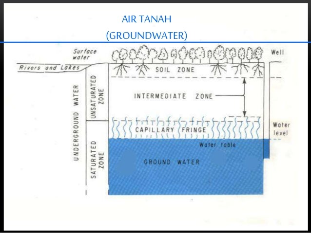 AIRTANAH (GROUNDWATER)