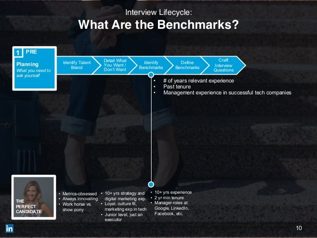 10 Identify Talent Brand Detail What You Want / Don't Want Identify Benchmarks Define Benchmarks Craft Interview Questions...