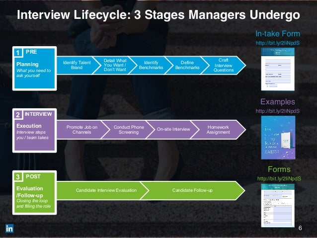 6 Interview Lifecycle: 3 Stages Managers Undergo Identify Talent Brand Detail What You Want / Don't Want Identify Benchmar...