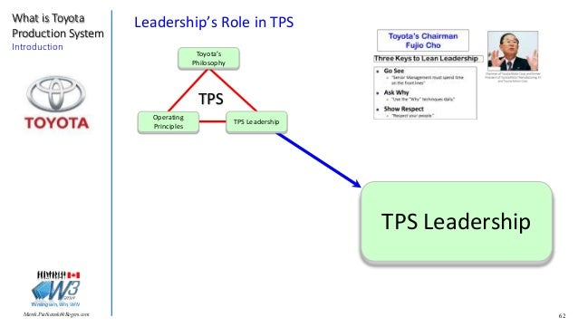 What Is Tps >> What Is Tps Toyota Production System