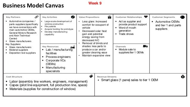 Business model ukrandiffusion business model canvas automotive friedricerecipe Gallery