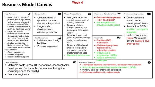 Canvas Lincoln Tech >> Business Model Canvas Automotive