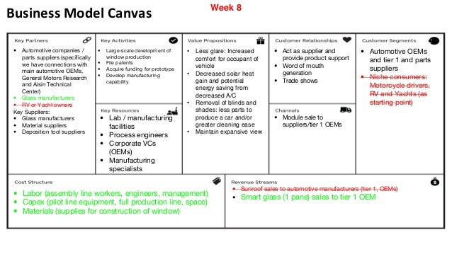 business model canvas  u2022 automotive