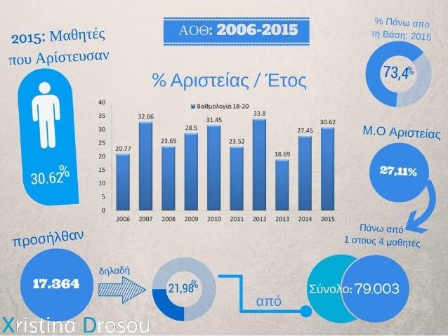 ΑΟΘ 2006-2015