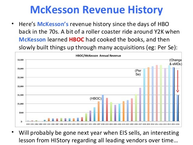 analysis and history of mckessons paragon Look at most relevant mckesson data dictionary websites out of 331 thousand at keyoptimizecom mckesson data #3 /mckesson-paragon-data analysis and.