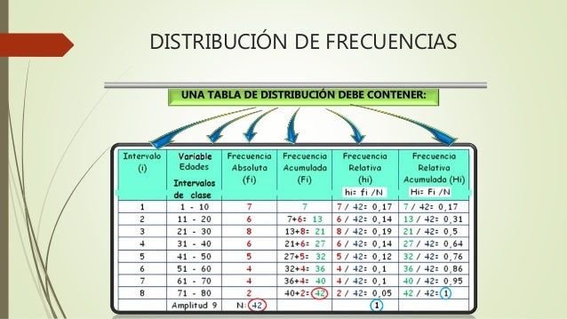 Distribuci n de frecuencias y gr ficas en estad stica - PDF