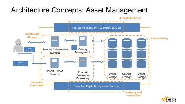 Intelligent Asset Management on AWS