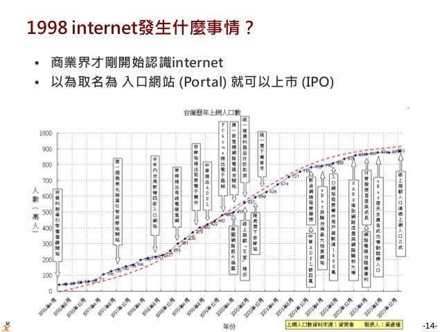-14- 1998 internet發生什麼事情? • 商業界才剛開始認識internet • 以為取名為 入口網站 (Portal) 就可以上市 (IPO)