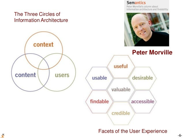 -6- The Three Circles of Information Architecture Peter Morville Facets of the User Experience