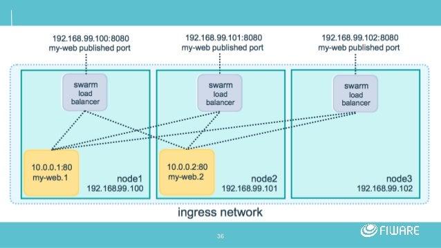 FIWARE Tech Summit - Docker Swarm Secrets for Creating Great