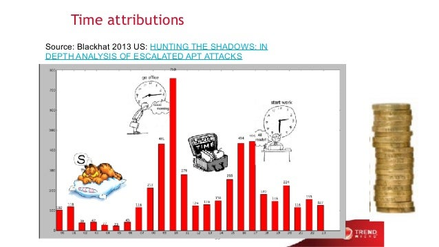 Time attributions 33 Source: Blackhat 2013 US: HUNTING THE SHADOWS: IN DEPTH ANALYSIS OF ESCALATED APT ATTACKS
