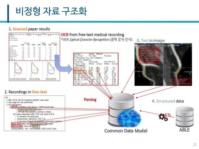 의료사업 선진화를 위한 빅데이터 분석 서울아산병원 심우현 교수