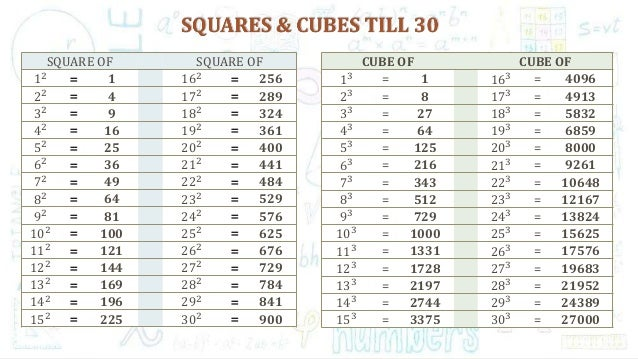 Table of squares and cubes from 1 to 30 choice image table watchthetrailerfo squares cubes numbers till 30 square of square of 12 1 162 256 22 4 172 urtaz Choice Image