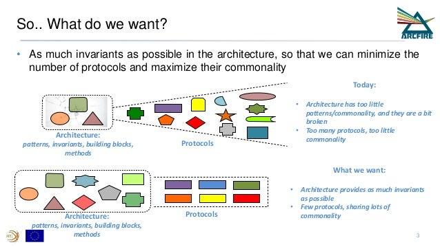 2. RINA overview - TF workshop Slide 3