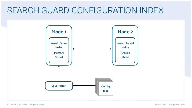 Search Guard Configuration | Security for Elasticsearch