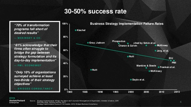 Vishal Lall - Strategy + Execution = Value Creation: Practical Lessons from the Trenches Slide 3
