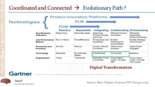 Digital Transformation Coordinated and Connected  Evolutionary Path ? Source: Marc Halpern (Gartner PDT Europe 2015)