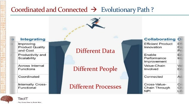 Coordinated and Connected  Evolutionary Path ? Different Data Different People Different Processes