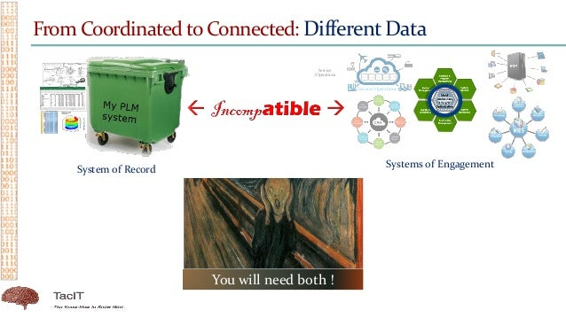 From Coordinated to Connected: Different Data System of Record Systems of Engagement You will need both ! Service /Operati...