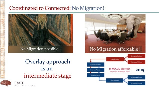 Coordinated to Connected: No Migration! No Migration possible ! No Migration affordable ! 2015 Overlay approach is an inte...