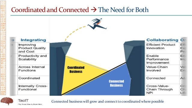 Coordinated and Connected  The Need for Both Connected business will grow and connect to coordinated where possible