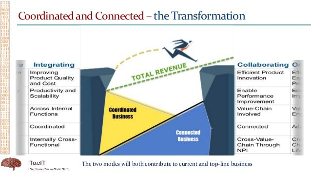 Coordinated and Connected – the Transformation The two modes will both contribute to current and top-line business