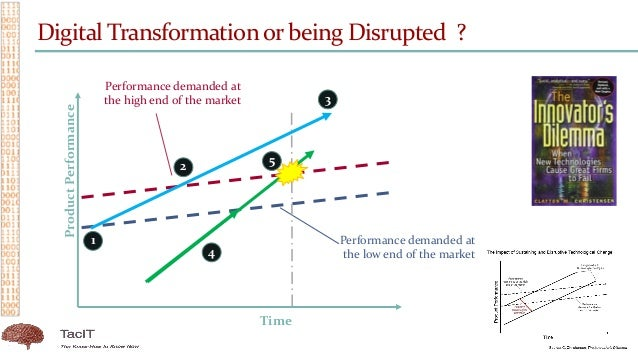 Digital Transformationor being Disrupted ? Performance demanded at the low end of the market Performance demanded at the h...