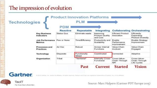 Past Current Started Vision The impressionof evolution Source: Marc Halpern (Gartner PDT Europe 2015)