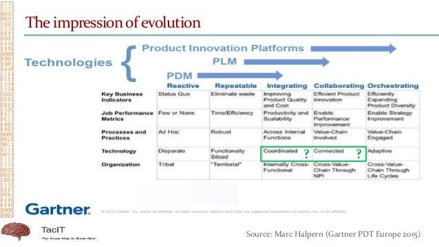 The impressionof evolution Source: Marc Halpern (Gartner PDT Europe 2015) ? ?