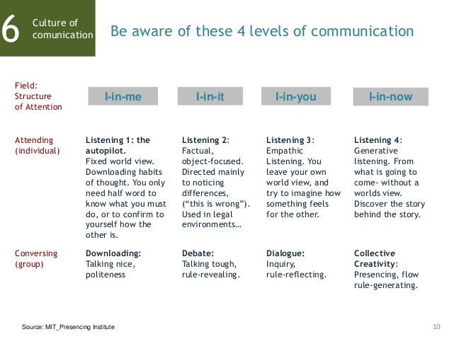 10 Culture of comunication6 Be aware of these 4 levels of communication Field: Structure of Attention Conversing (group) A...