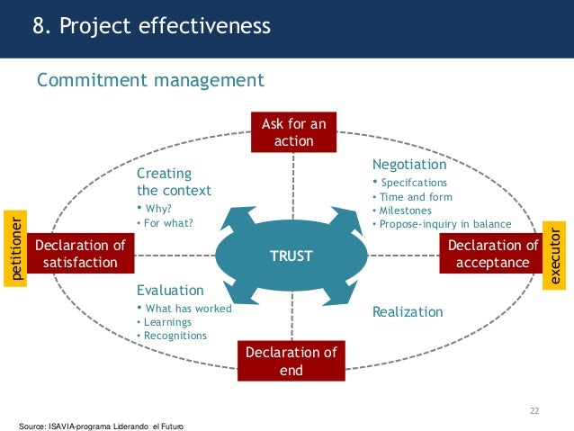 8. Project effectiveness 22 TRUST Ask for an action Declaration of acceptance Declaration of end Declaration of satisfacti...