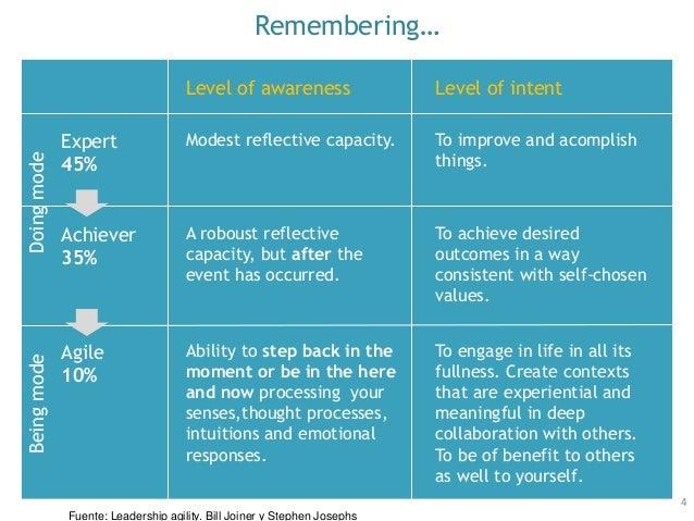 Remembering… 4 Expert 45% Agile 10% Achiever 35% Fuente: Leadership agility. Bill Joiner y Stephen Josephs Level of awaren...