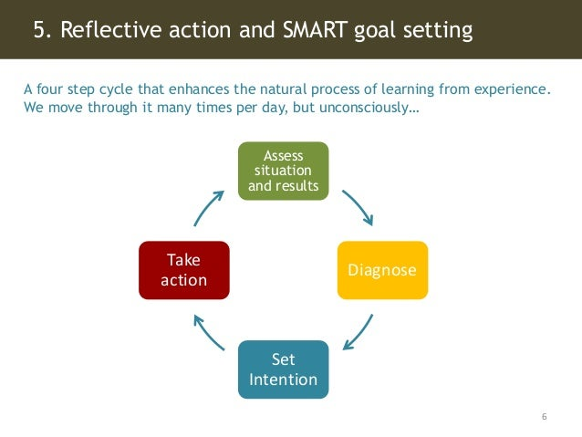 5. Reflective action and SMART goal setting 6 A four step cycle that enhances the natural process of learning from experie...