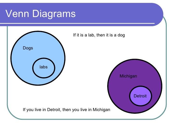 venn diagram conditional statements