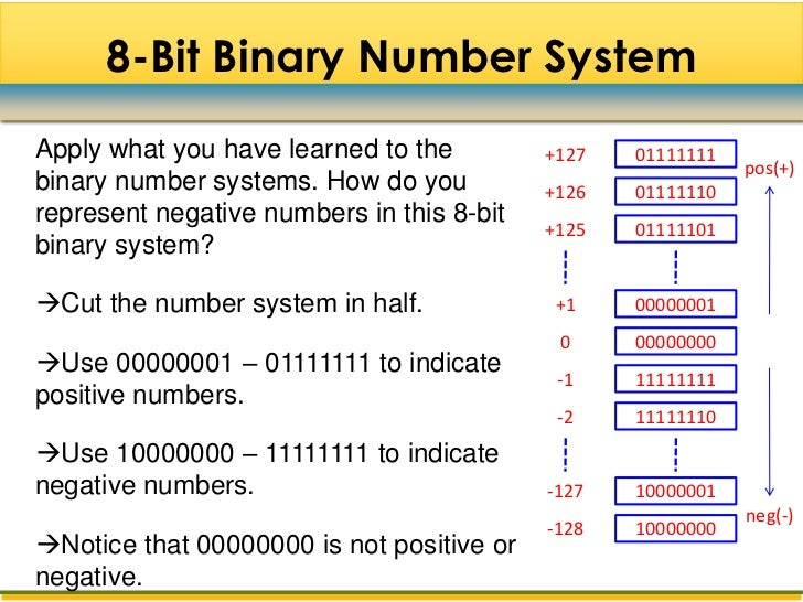 Complement 40 8 Bit Binary