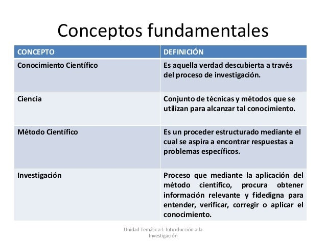 Conceptos fundamentalesCONCEPTO                                    DEFINICIÓNConocimiento Científico                     E...