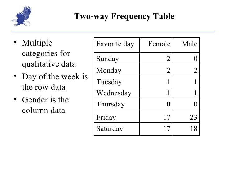 Two Way Frequency Table Homework Clip Homework for you – Two Way Frequency Tables Worksheet